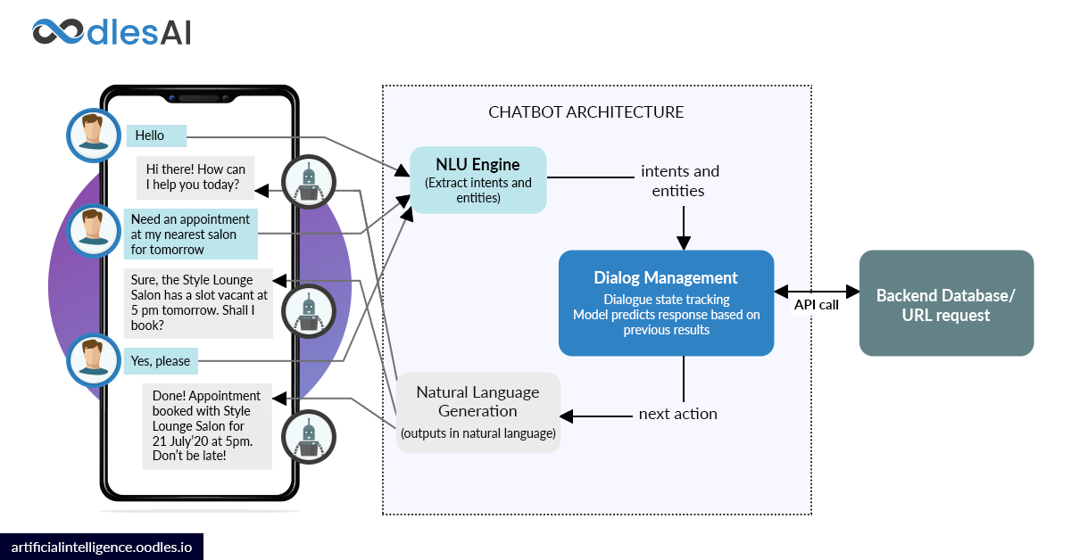 iot analytics chatbot applications