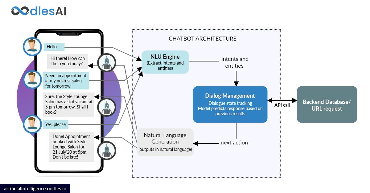 ai chatbot development in 2020 architecture