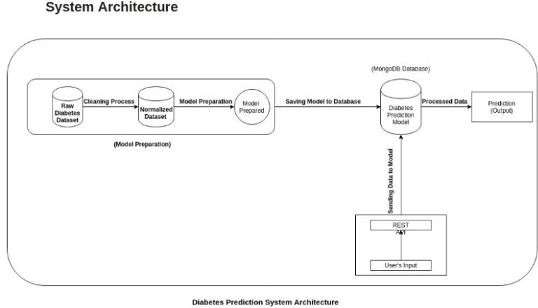 IoT analytics Diabetes prediction model