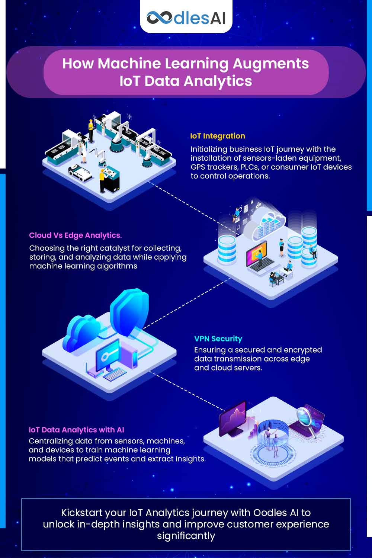 IoT analytics with AI development services