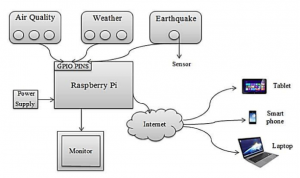 IoT implementation with raspberry Pi