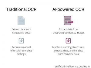 Traditional-OCR Vs Intelligent document processing