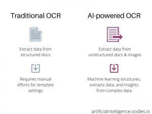 Traditional-OCR Vs Intelligent document processing