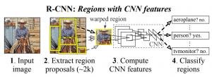 deep neural networks