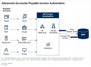 invoice automation with AI