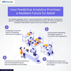 AI predictive analytics in retail