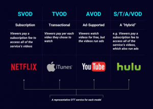 AI recommendations for OTT