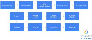 kubernetes machine learning pipeline