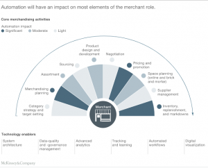 McKinsey Global visualizes different retail merchandising elements where automation and advanced analytics will play a significant role.